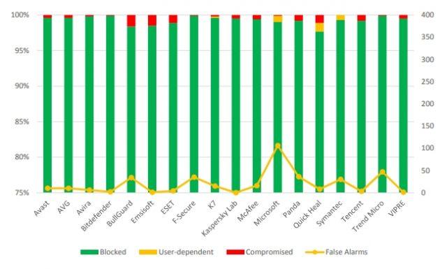 Windows Defender - AV-Vergleichstests unter realen Bedingungen
