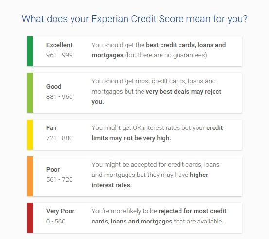 ProtectMyID Credit Scores Überwachung.